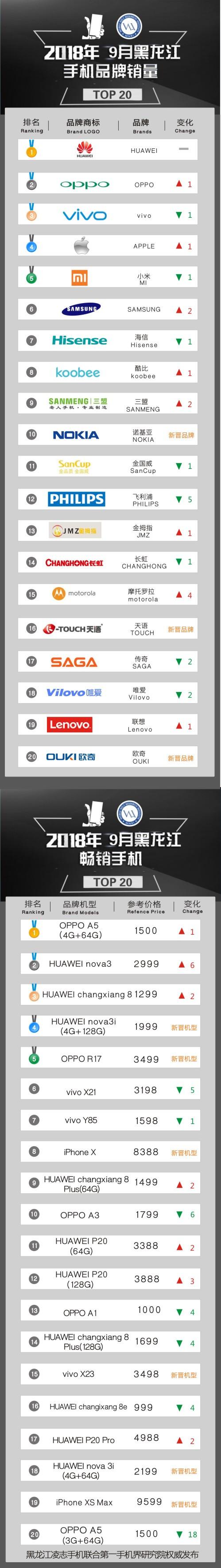 2018年9月黑龙江畅销手机市场TOP20:OV角逐战 OPPO险胜一筹