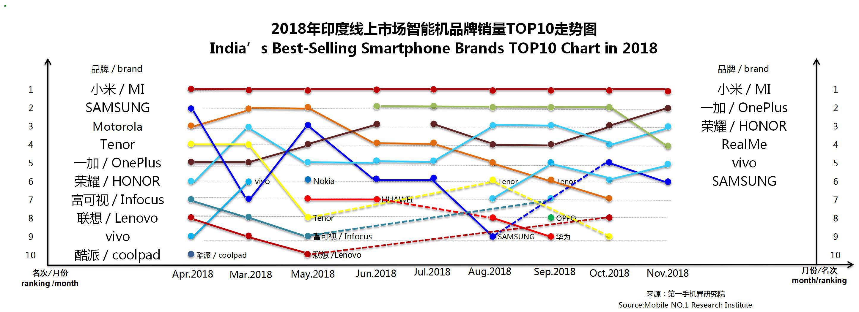 2018年11月印度畅销手机市场分析报告
