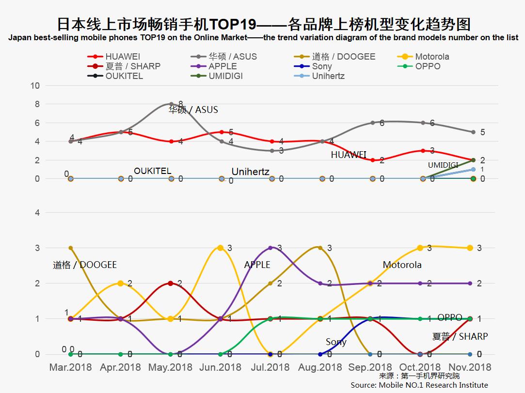 2018年11月日本畅销手机市场分析报告