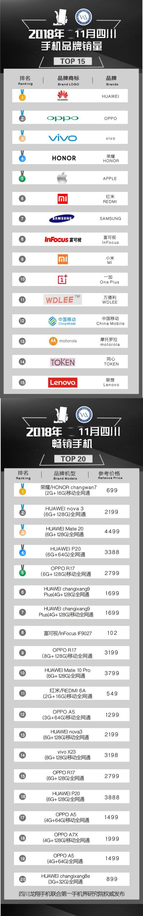 2018年11月四川畅销手机市场TOP15:苹果失踪