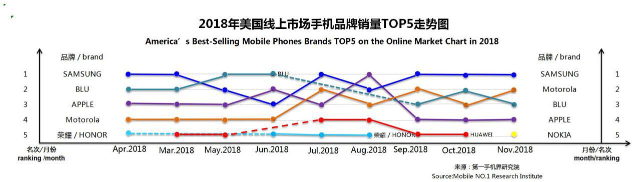 2018年11月美国畅销手机市场分析报告