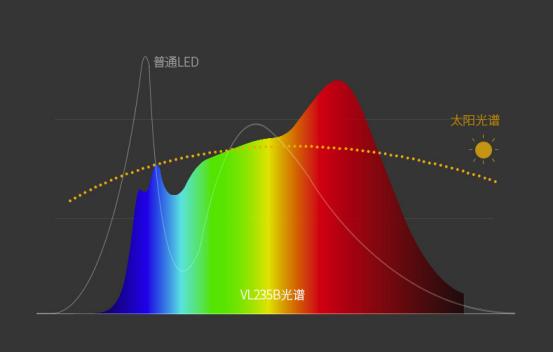 """""""营养均衡""""自然光——孩视宝VL235B全光谱台灯体验"""