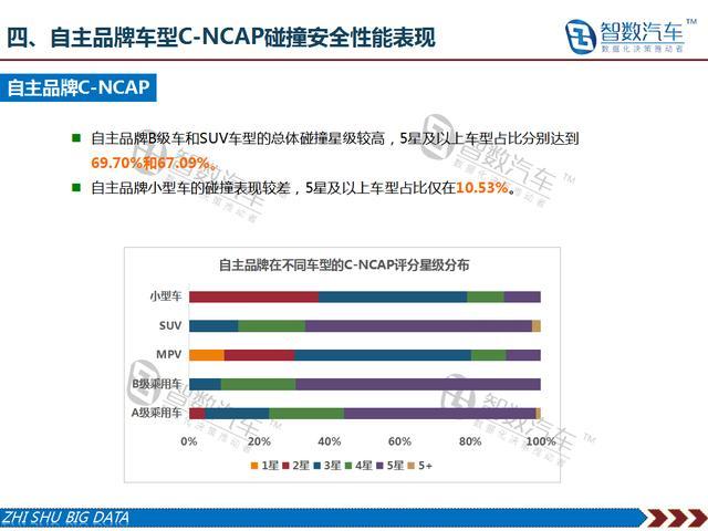 【智数汽车大数据】国内乘用车C-NCAP碰撞安全趋势报告(2018版)