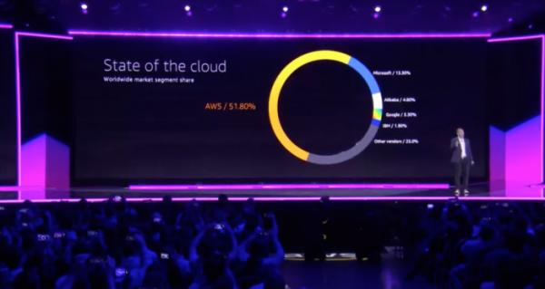 继谷歌和华为之后,亚马逊推出首款云端AI芯片,将于明年面世