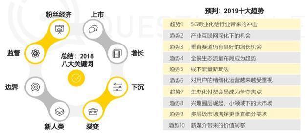 中国移动互联网2018年度大报告:八大关键词和十大趋势