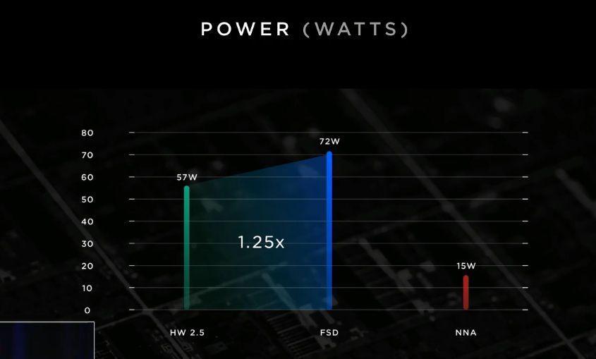 拜拜英伟达,特斯拉声称已开发出最强自动驾驶芯片!