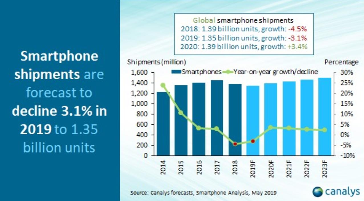 Canalys预测:因5G和其他硬件创新,全球智能手机出货量将于2020年恢复增长