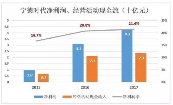 补贴退坡带给中国电动汽车电池行业的大浪淘沙