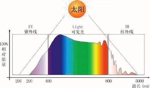 你Pick全光谱LED吗?