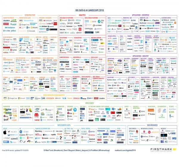 2018年人工智能全景图与发展趋势分析