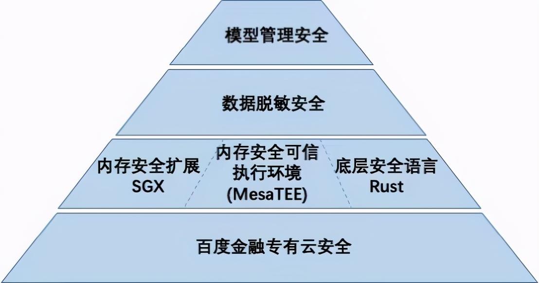 """数据安全""""大考"""":云计算厂商的""""必答题"""