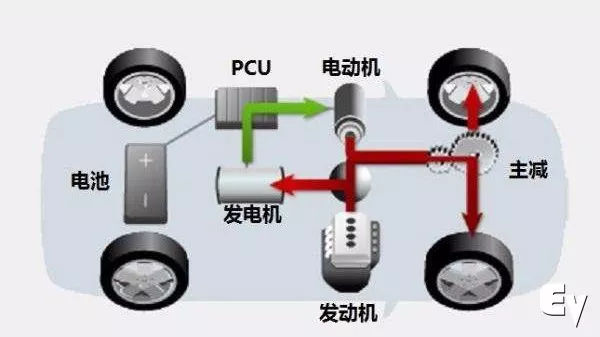 插电式混合动力终究只是退而求其次的产物