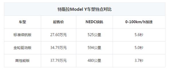 27.6万起售,续航525km,国产特斯拉Model Y标准续航版正式上市!