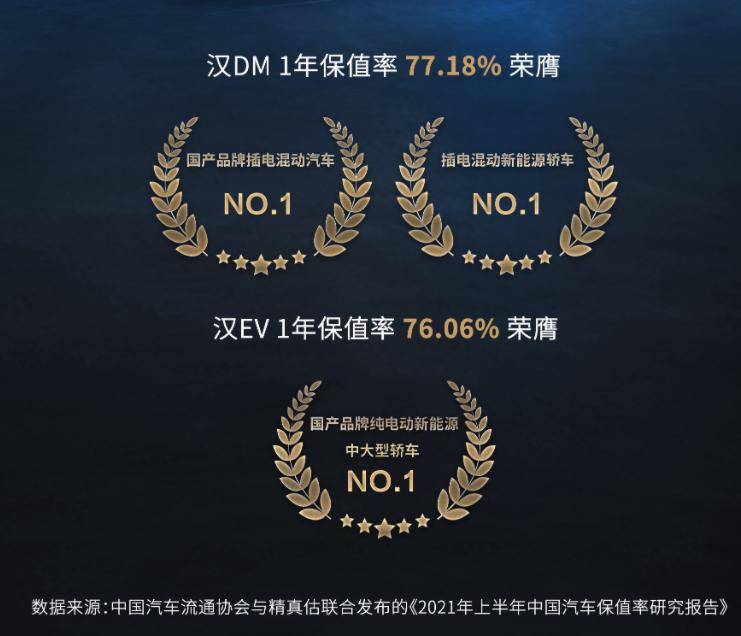 """比亚迪汉获1年保值率""""双冠军"""",注意这3点还能保""""价""""护航!"""