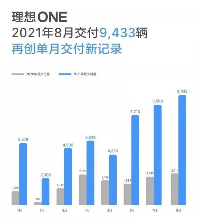 新势力8月销量放榜:理想、小鹏稳步上升,蔚来竟连前三都没进