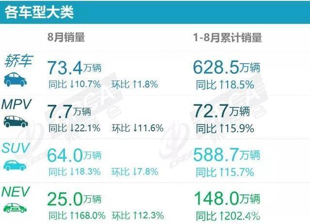 8月SUV销量榜:前四全是国产车,垫底的竟然是本田CR-V?