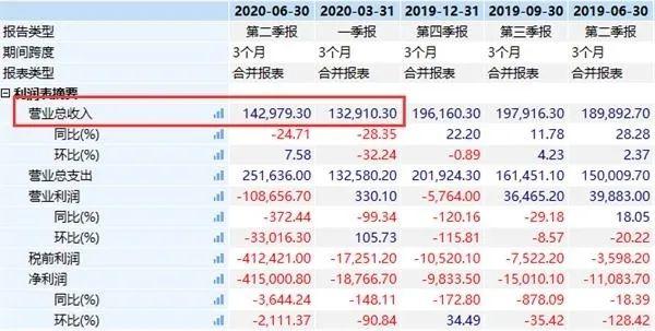 市值暴跌超350亿,众泰重整就能翻身?
