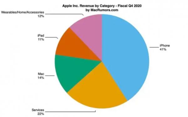 2020 Q4 财报:MacBook Pro 助力今年 Mac 销量创下新高