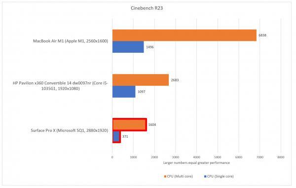 相差太多! M1 Mac 跑分碾压 Windows ARM 笔记本