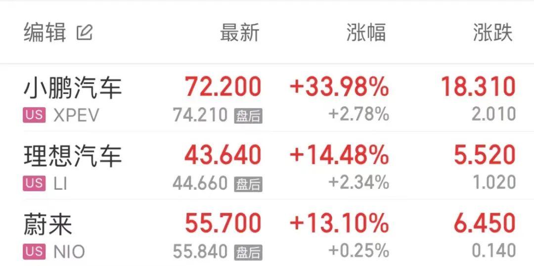 蔚来理想小鹏股价总市值突破1115亿美元,齐创历史新高!