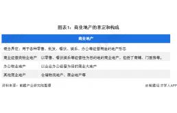 预见2022:《2022年中国商业地产行业全景图谱》(附市场供需、竞争格局、发展前景等)