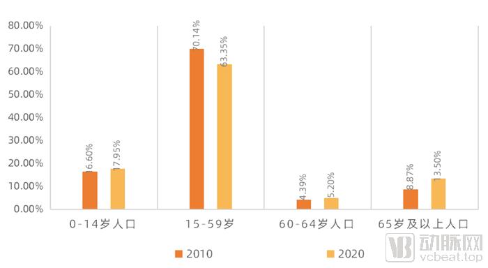 2020年中国人口_2020年中国人口普查结果概览